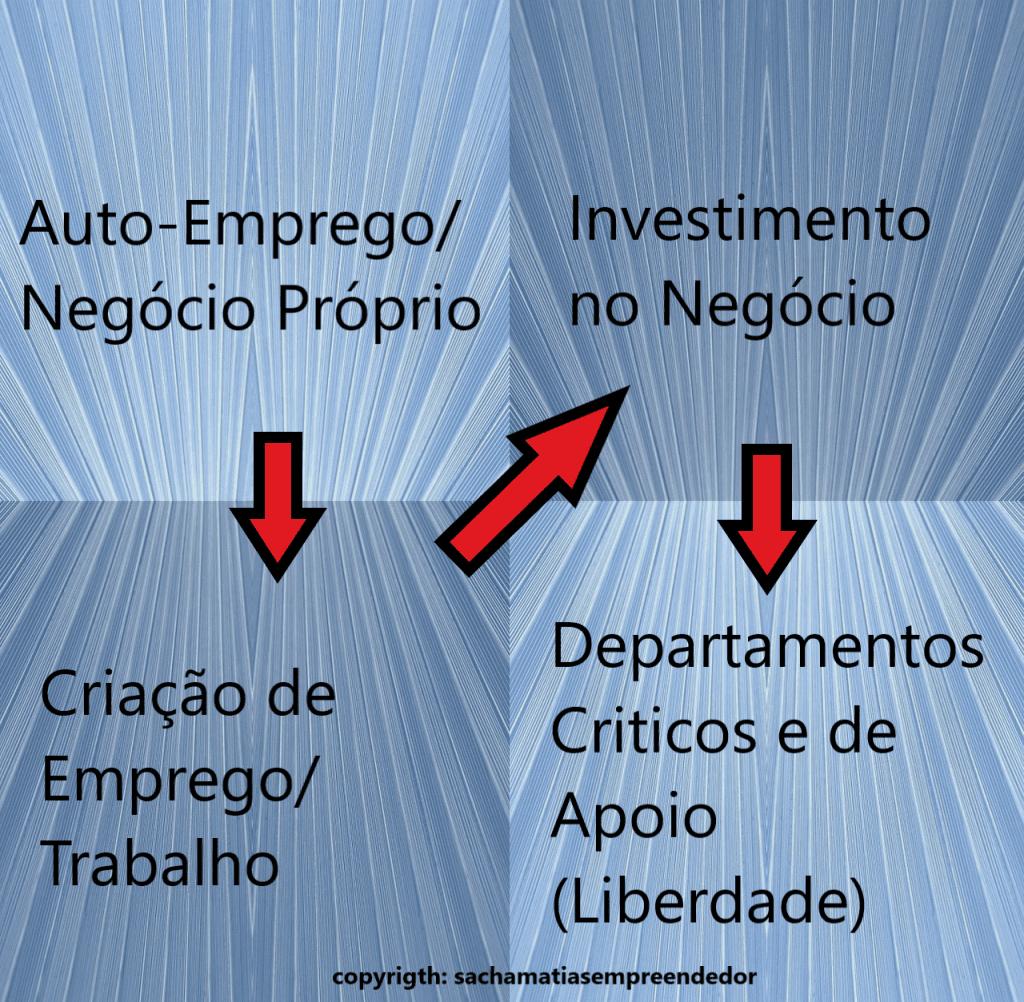 Quadrante dos Negócios, por Sacha Matias