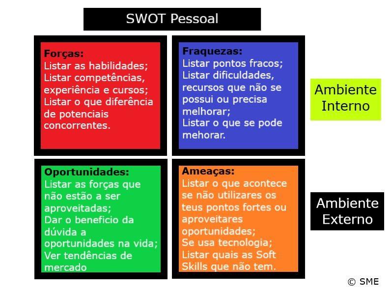 SWOT Pessoal, por Sacha Matias