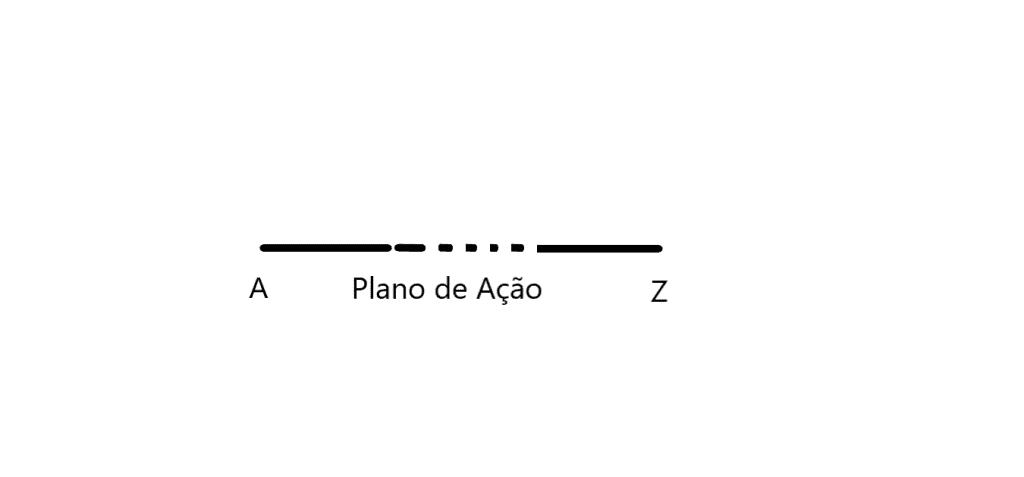Plano de Ação teórico, por Sacha Matias