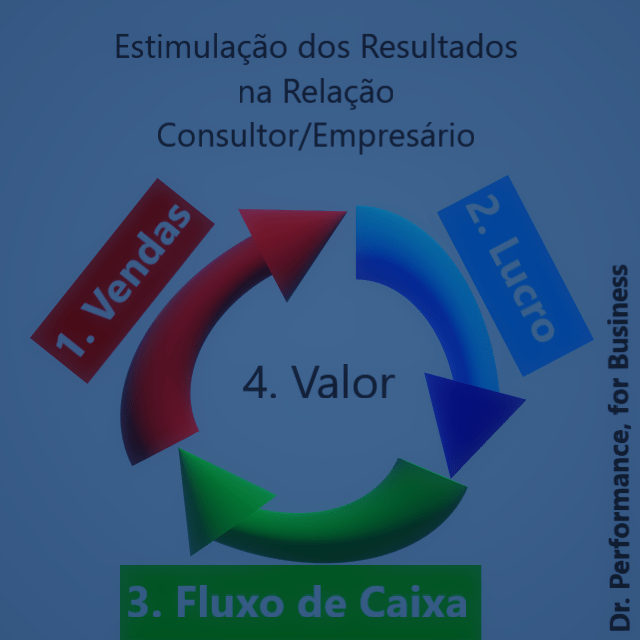 Estimulação de Resultados da Empresa na consultoria empresarial, por Sacha Matias
