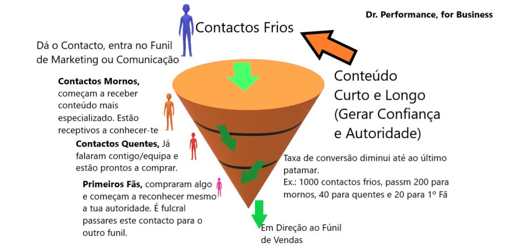 Funil de Marketing, por Sacha Matias e Dr Performance, for Business