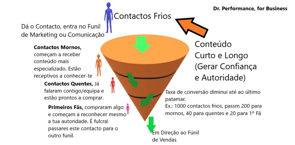 Funil de Marketing, por Sacha Matias e Dr. Performance, for Business