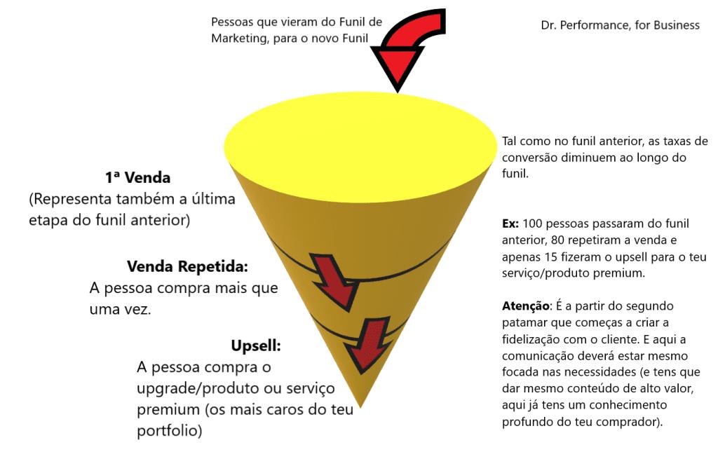 Funil de Vendas, por Sacha Matias e Dr. Performance, for Business