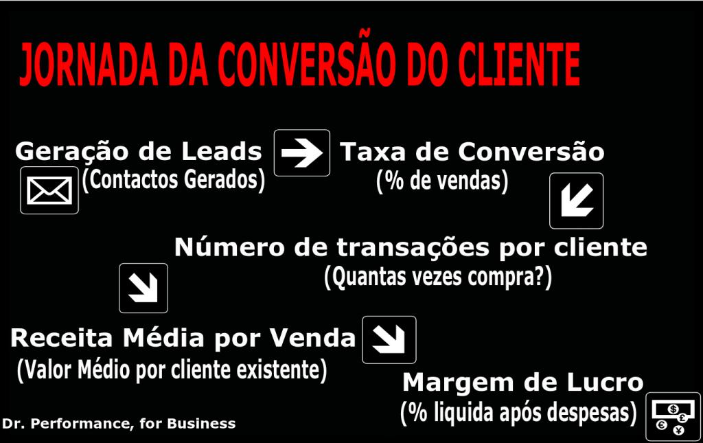 Jornada da Conversão do Cliente, por Sacha Matias e Dr. Performance, for Business