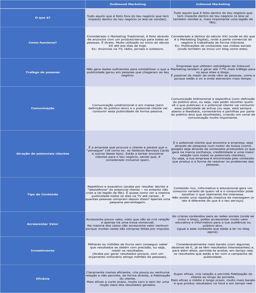 Principais diferenças entre o Inbound Marketing e Outbound Marketing, por Sacha Matias e Dr. Performance for Business
