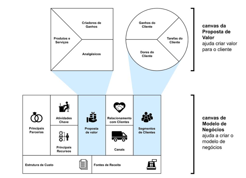 Canvas do Modelo de Negócios e da Proposta de valor, por Sacha Matias e Dr. Performance for Business